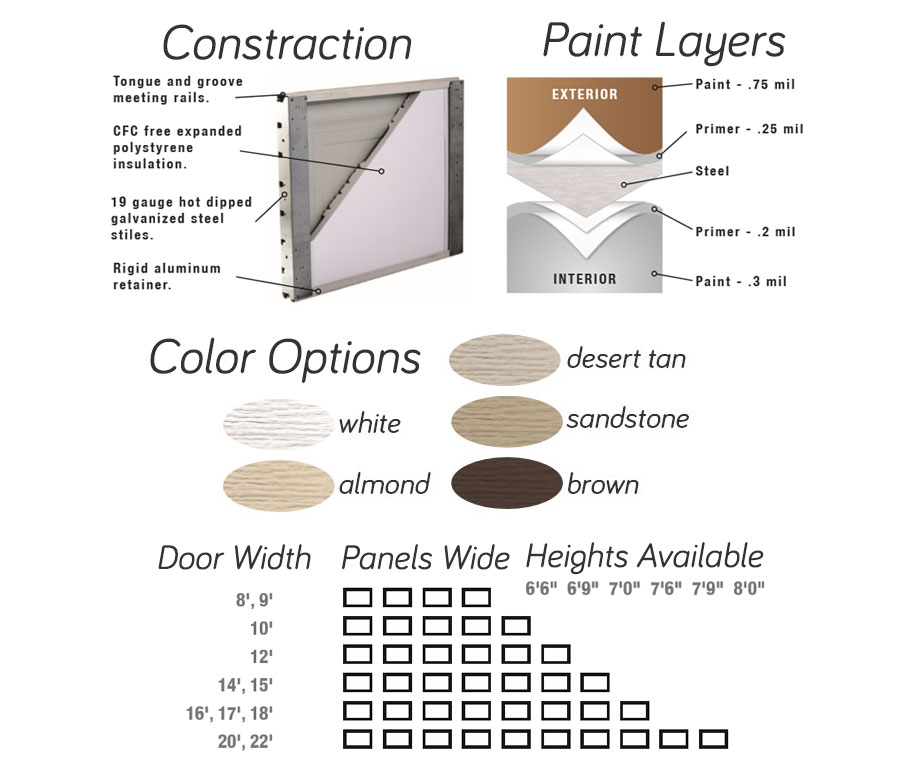Insulation and sizes chart